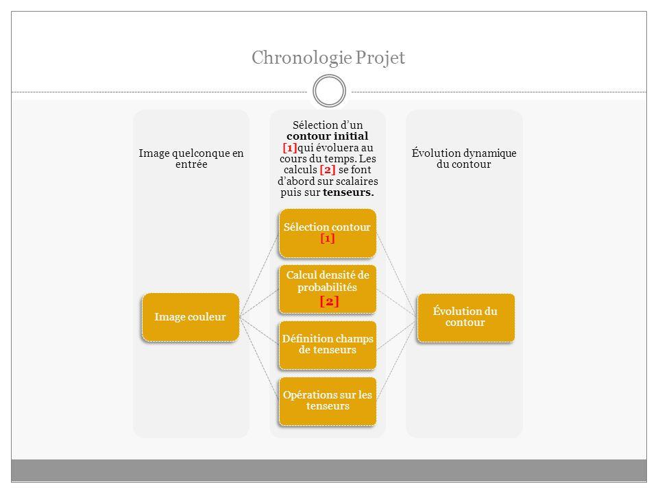 Chronologie Projet [2] Image couleur Sélection contour [1]